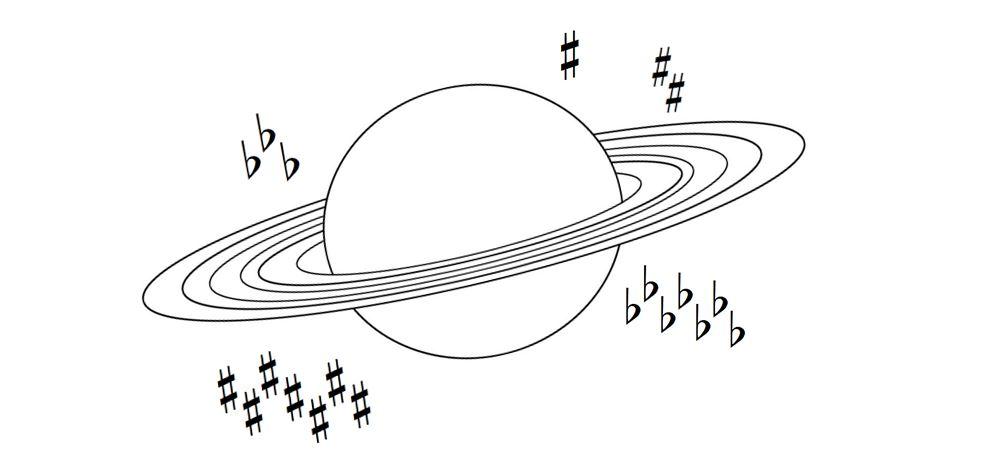 מעגל הקווינטות תמונה עם טבעות פלוטו